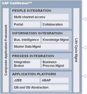 Структура SAP NW 7.0