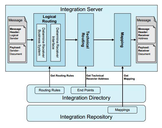 Интерфейс и инструменты для его создания/настройки, из документации к XI 2.0 SR1