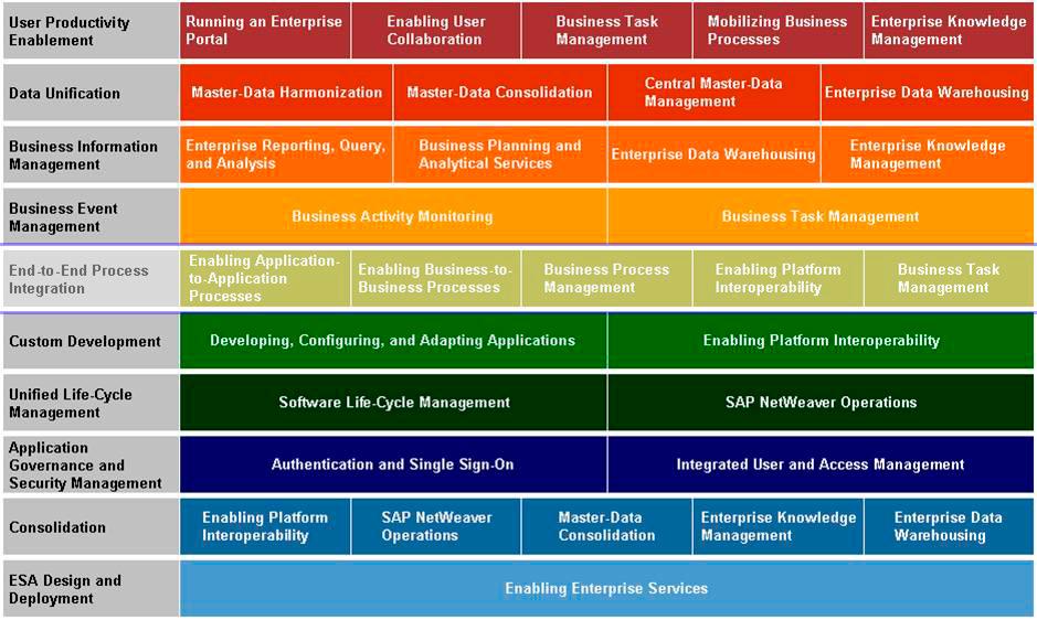 Структура SAP NW 7.0, продукты поделены согласно их функциям