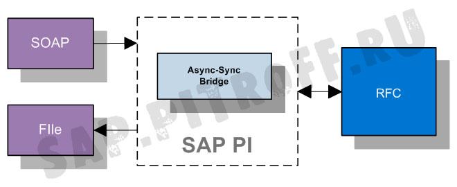 Рис.4: Схема примера асинхронно-синхронного моста SOAP-RFC-File