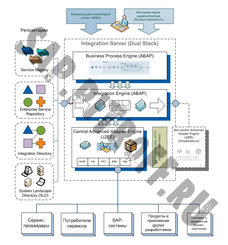 Рис 1: Архитектура PI - Dual Stack