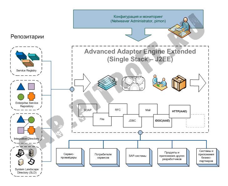 Рис 2: Архитектура PI - Single Stack