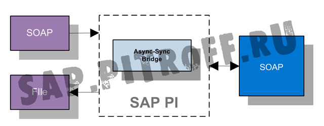 Рис.18: Схема примера асинхронно-синхронного моста SOAP-RFC-File