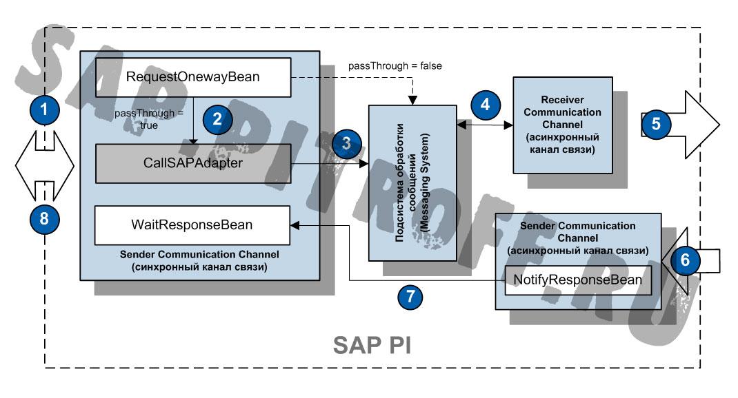 Рис.2: Логика работы синхронно-асинхронного моста при размещении модулей в канале связи отправителя.