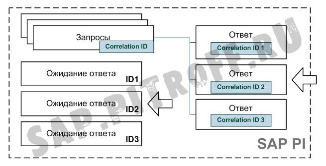 Рис.3:  определение получателя асинхронного ответа при помощи корреляции