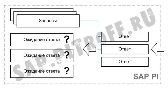 Рис.2: задача определения получателя асинхронного ответа