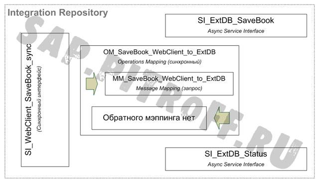Рис.6: Объекты разработки в Integration Repository
