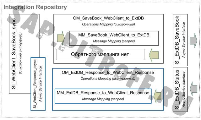 Рис.16: Дополнительные объекты разработки в Integration Repository