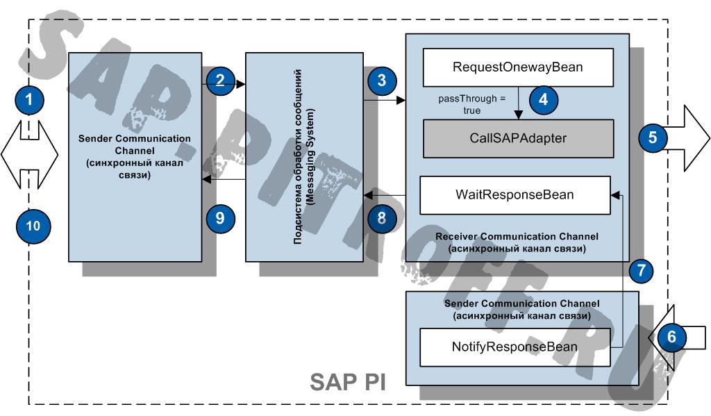 Рис. 20: Логика работы синхронно-асинхронного моста при размещении модулей в каналах связи получателя.