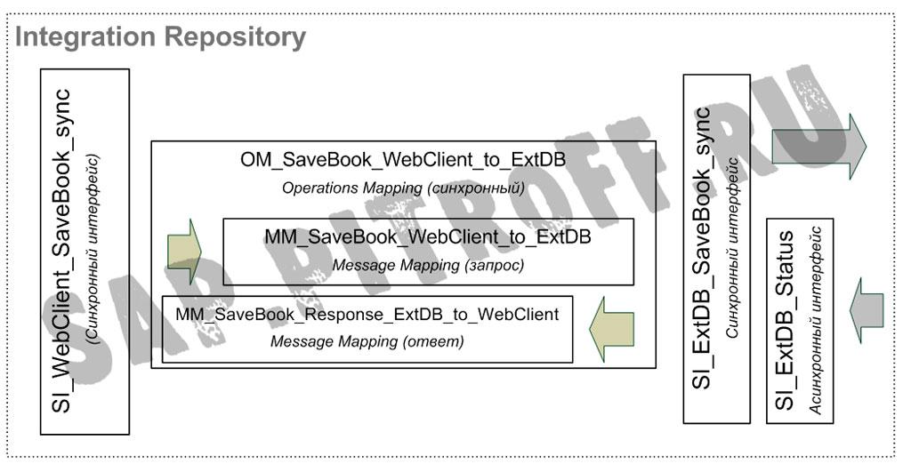 Рис.21: Объекты разработки в Integration Repository