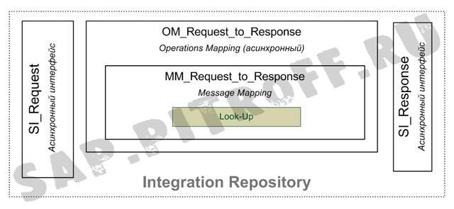Рис.2: Объекты разработки в Integration Repository