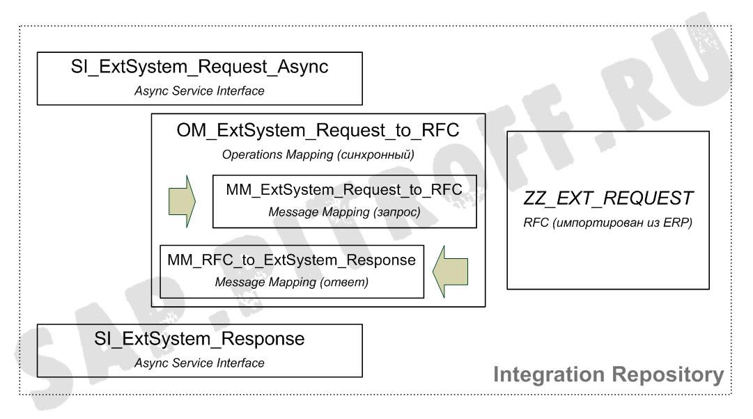 Рис.5: Объекты разработки в Integration Repository