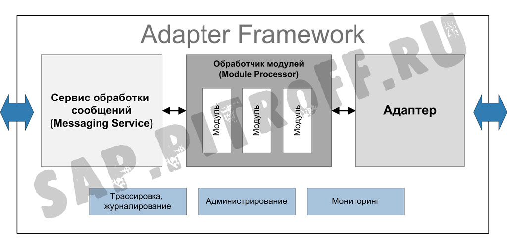 Рис.1: Архитектура Adapters Framework