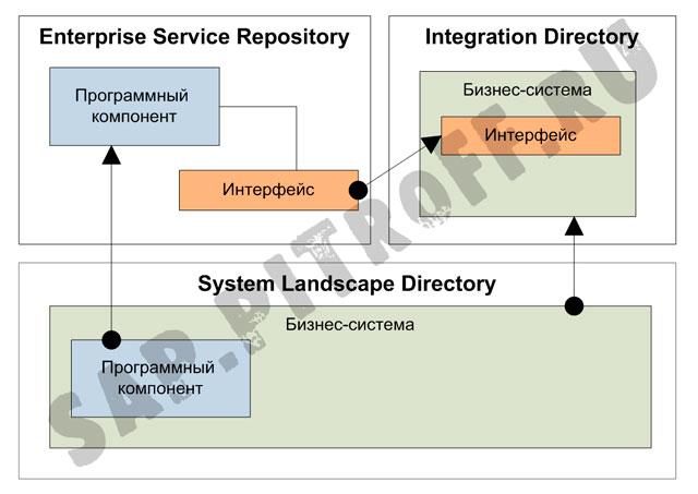 Рис.2: Связь объектов ESR,  ID и SLD.
