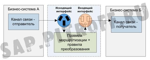 Рис.4: схема типового  интерфейса в SAP PI