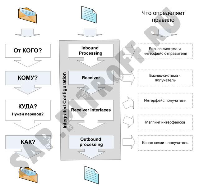 Рис.2: алгоритм работы правил маршрутизации Integrated Connection и определяемые правилами объекты конфигурации.