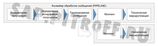 Рис.4: обработка сообщения в Integration Server