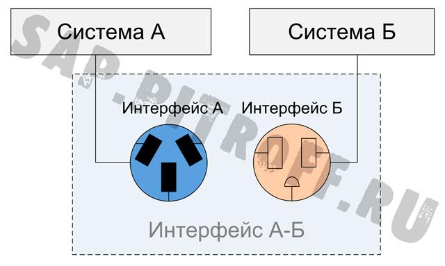 Рис.1: Интерфейс