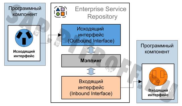 Рис.8: Интерфейс и его отображение в ESR.