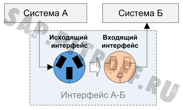 Рис.2: Исходящий и входящий интерфейсы