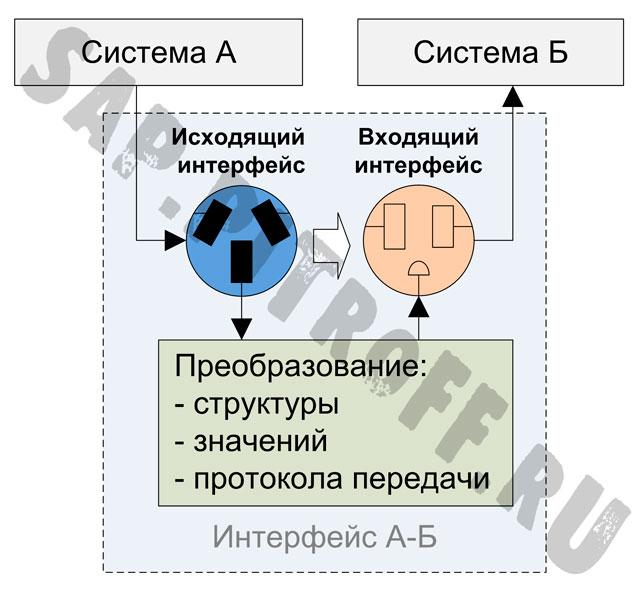 Рис.4: Асинхронный интерфейс и его составляющие