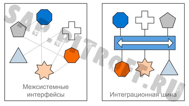 Рис.5: Чем больше систем и интерфейсов - тем выгоднее внедрение интеграционной шины