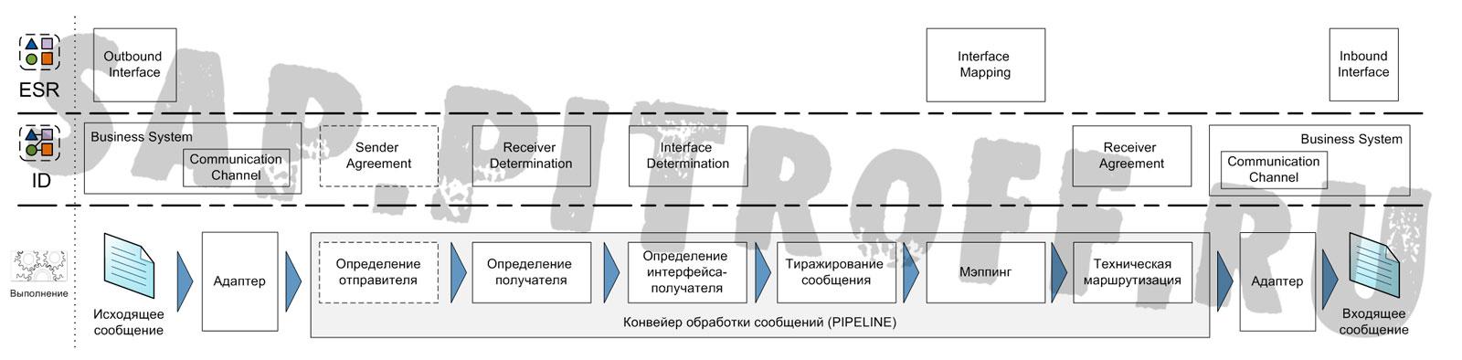 Рис.5: Типовой интерфейс SAP PI - шаги выполнения и соответствующие им объекты ESR и ID.