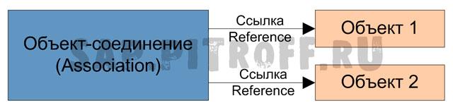 Рис.2: Ассоциация и ссылки
