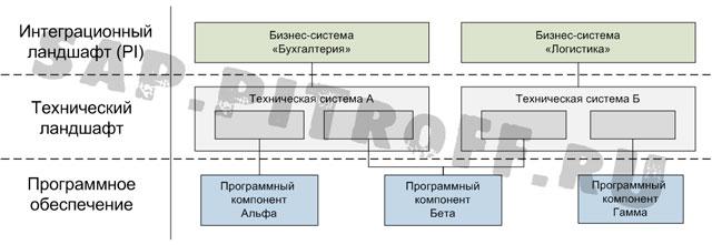 Рис.3: Модель ландшафта в SLD