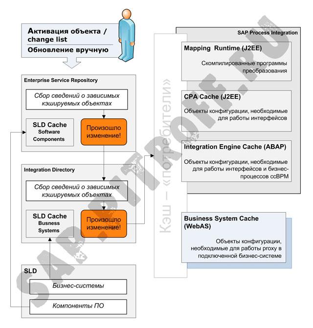 Рис.1: Архитектура кэширования в SAP PI
