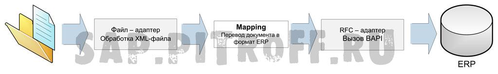Рис.1: схема асинхронного интерфейса