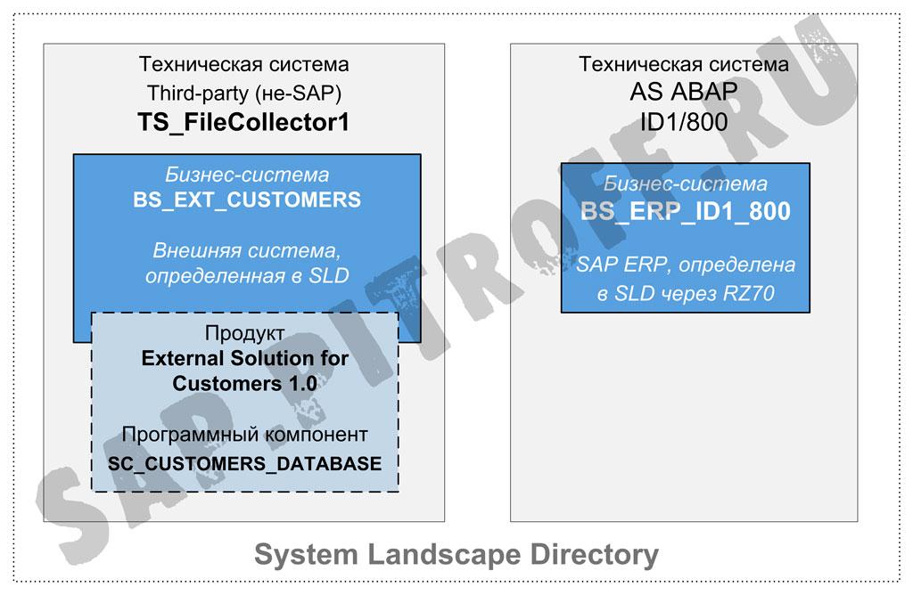 Рис.25: асинхронный интерфейс - определение в SLD участников обмена