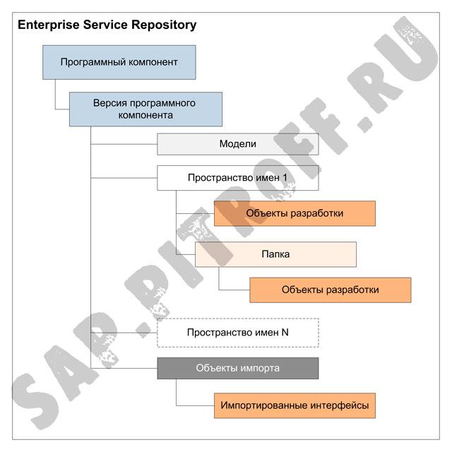 Рис.4: иерархия объектов в ESR