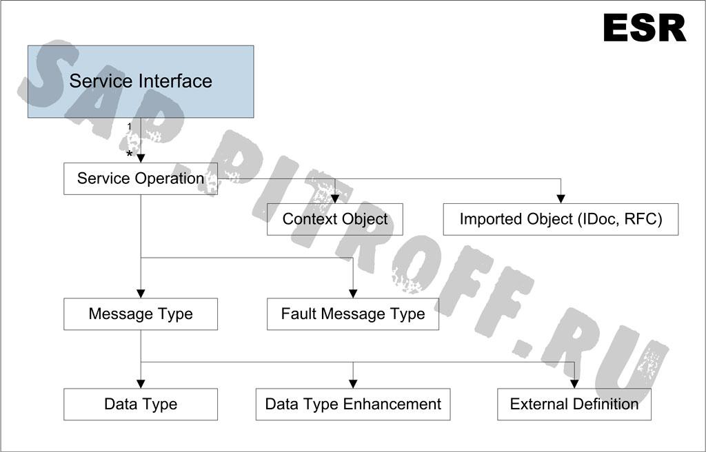 Рис.2: Интерфейсные объекты в ESR и их связь