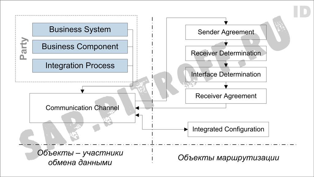 Рис.2: основные объекты конфигурации и связи между ними